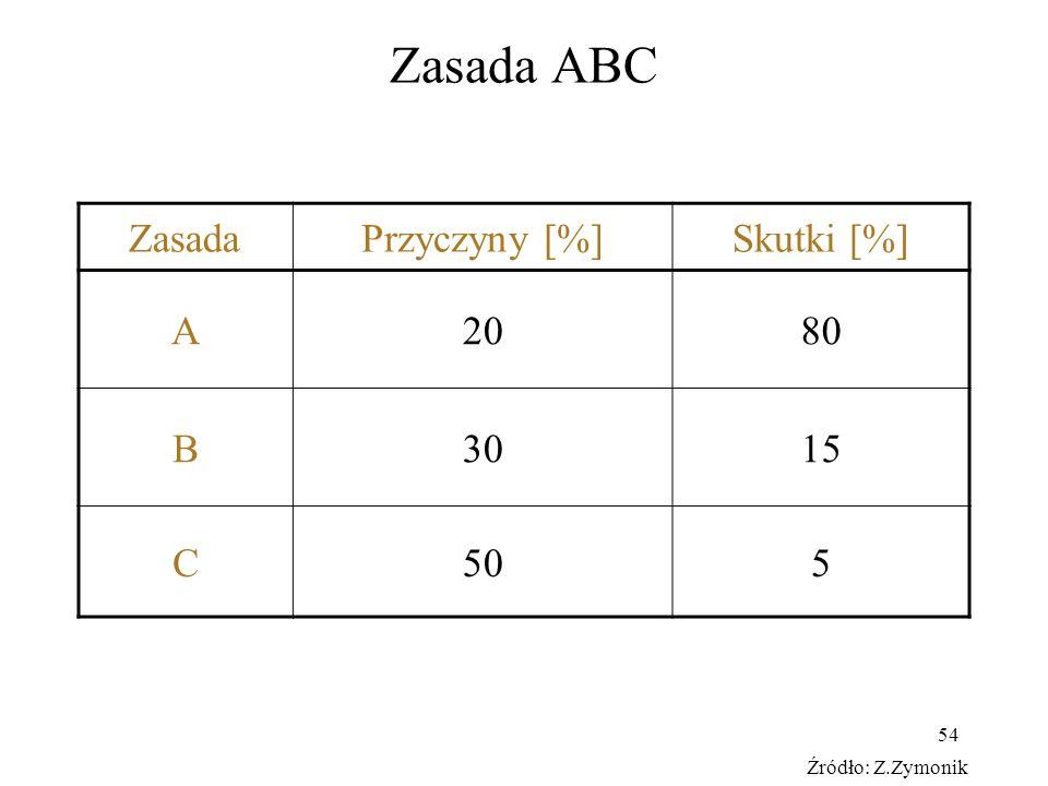 Zasada ABC Zasada Przyczyny [%] Skutki [%] A 20 80 B 30 15 C 50 5
